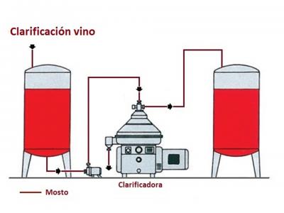 centrífuga vino